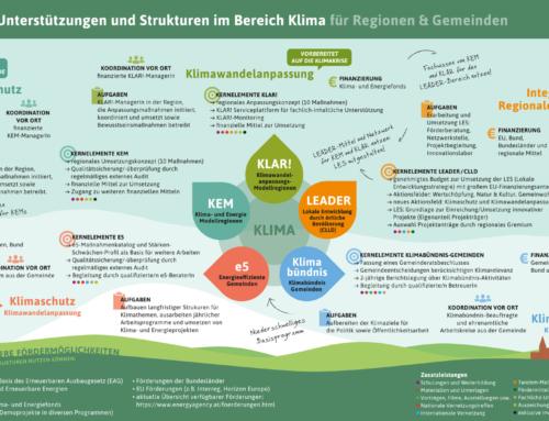 """Infografik  """"Öffentliche Unterstützungen und Strukturen im Bereich Klima für Regionen und Gemeinden"""""""