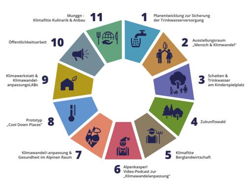 KLAR! Umsetzungsphase mit 11 Maßnahmen startet!